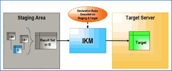 Detail explanation of Knowledge modules LKM IKM Image 4 resized 600