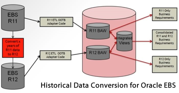Historical Data Conversion Oracle EBS OBIEE OBIA