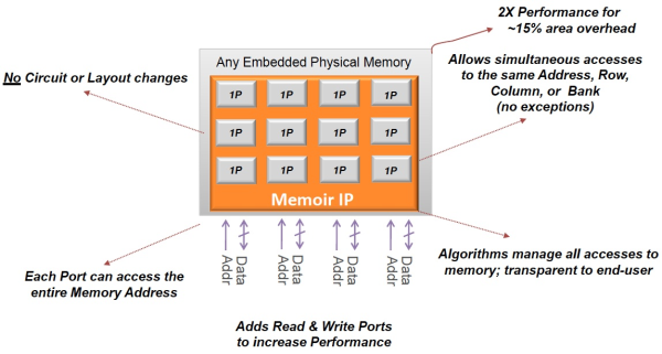 Increase Performance = More Memory Operations Per Second