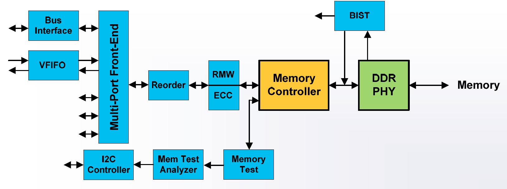 Memory Solution Overview