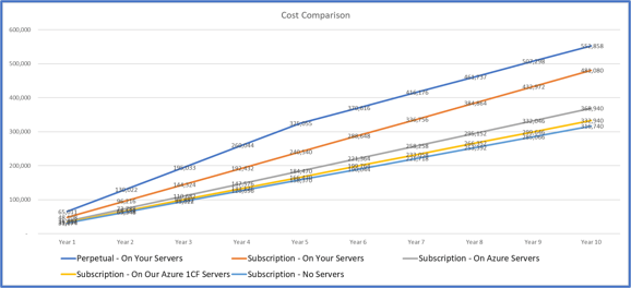 Dynamics 365 Business Central – is on Premise Cheaper Than the Cloud?