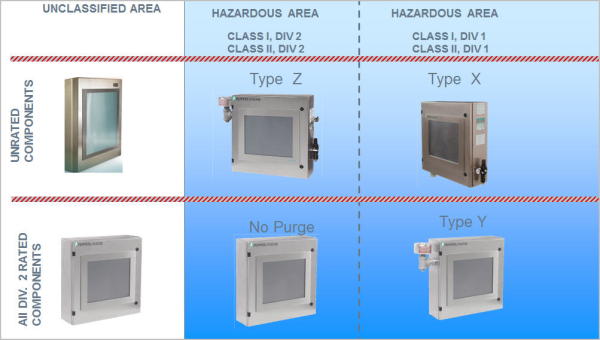 Purged Industrial Displays for Division 1 Hazardous Areas