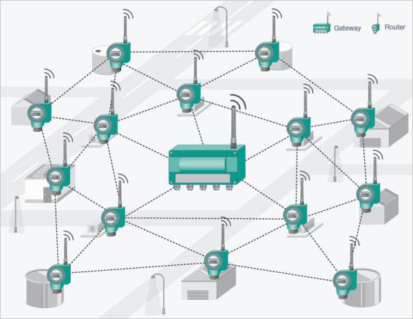 Wireless HART Mesh Network