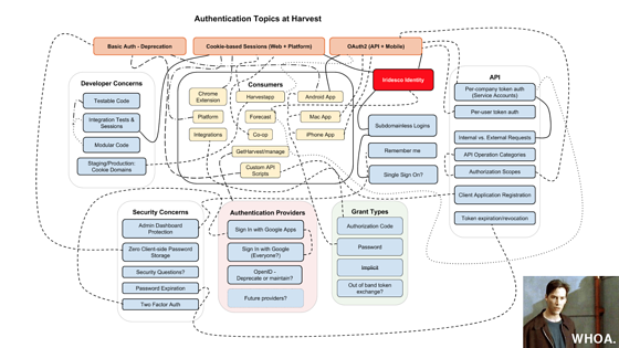Talk Over the Internet – Authentication