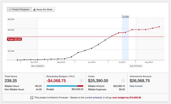 Screenshot of Project Progress graph in USD