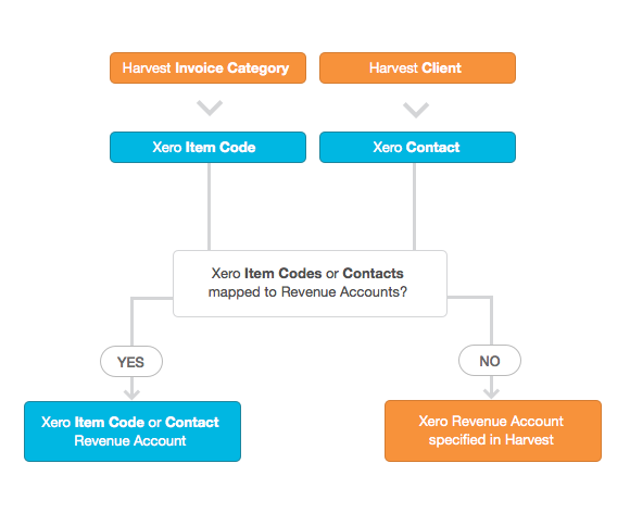 Xero Revenue Account Blog Post