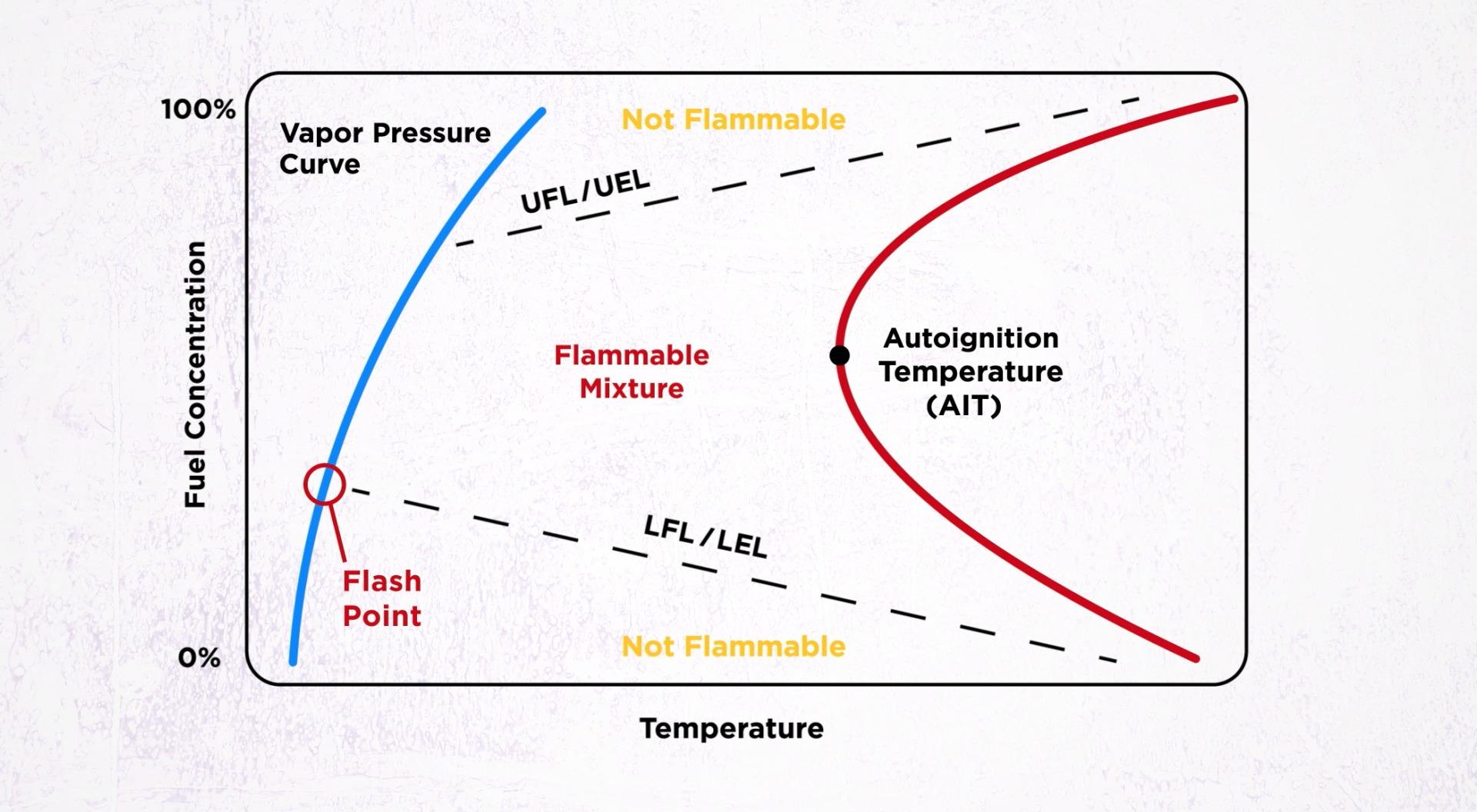 FlammabilityGraph