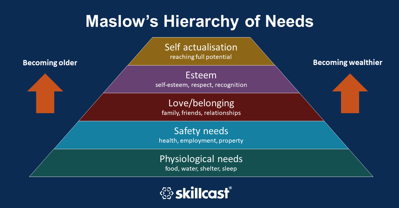 Maslows Hierarchy Working from Home
