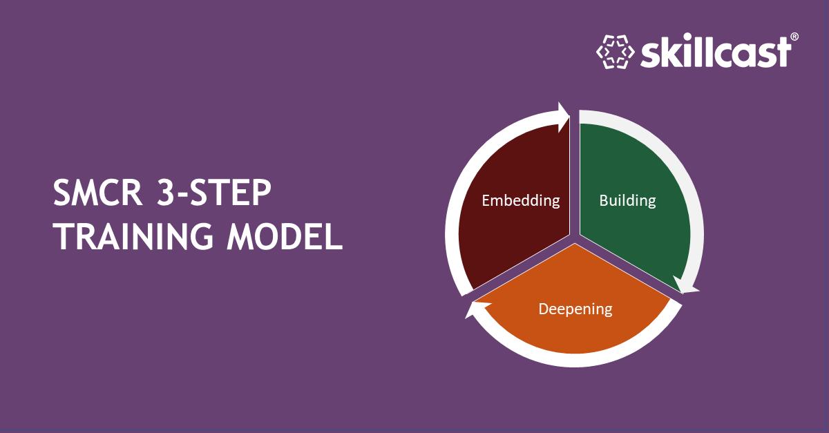 SMCR 3-Step Training Model