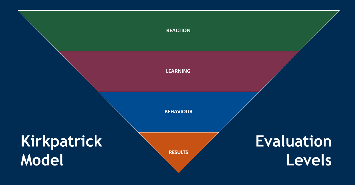 Using Kirkpatrick Model of Training Evaluation