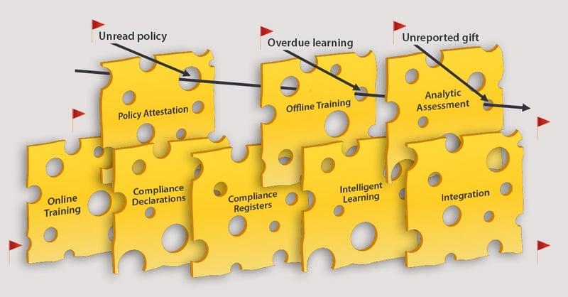 Compliance Risk Swiss Cheese Model