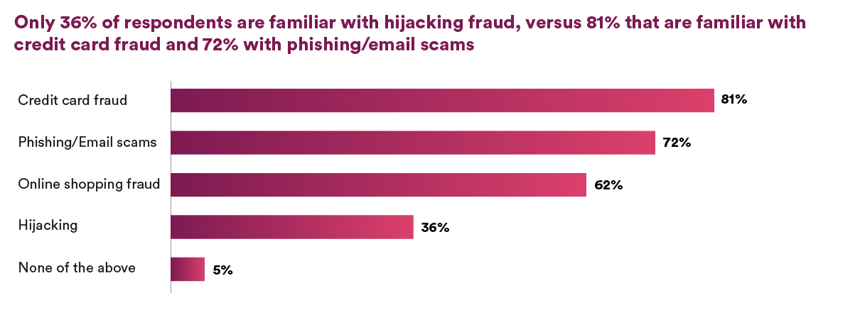 CSUS - 36% of respondents are familiar with hijacking fraud