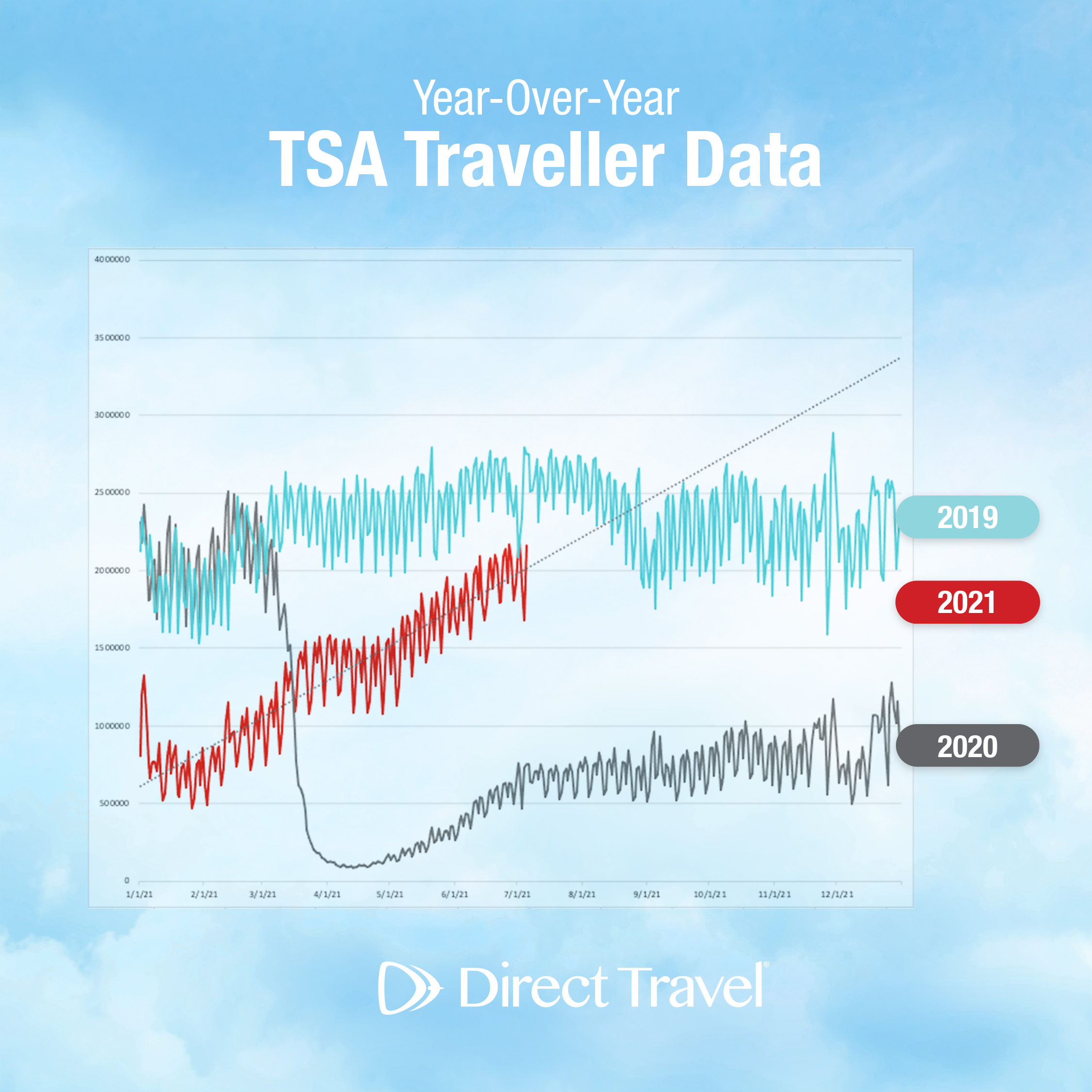 See the Latest TSA Numbers as U.S. Travel Reaches Pre-Pandemic Levels