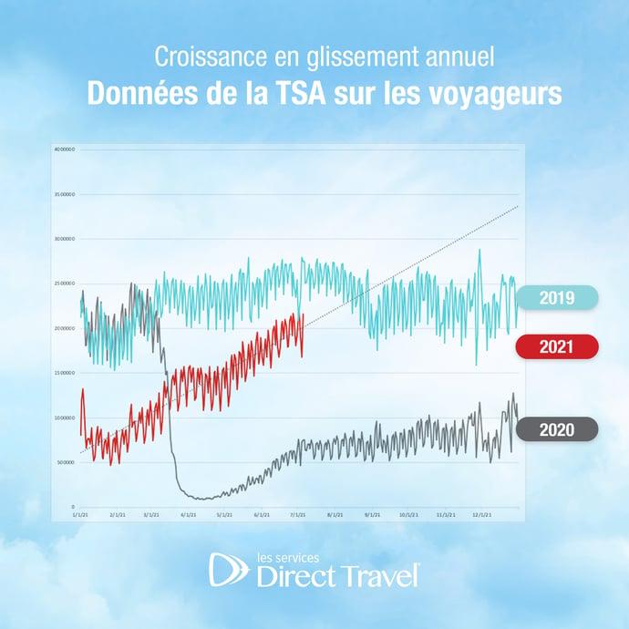 Voici les statistiques les plus récentes de la TSA alors que les voyages atteignent des niveaux pré-pandémiques