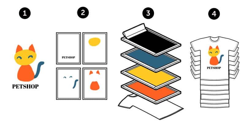 Cos'è la serigrafia: tecniche di stampa