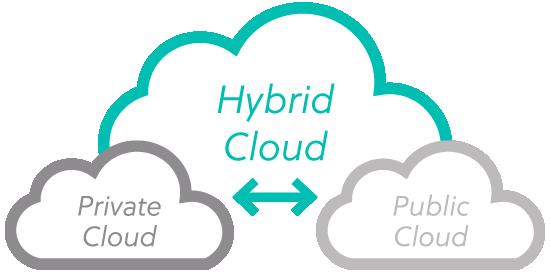 Public, Private, Hybrid Cloud