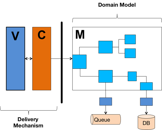 MVC, Delivery Mechanism and Domain Model