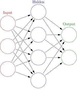Tetris AI, Experiments 1 & 2: Single Parent Evolutionary Algorithm