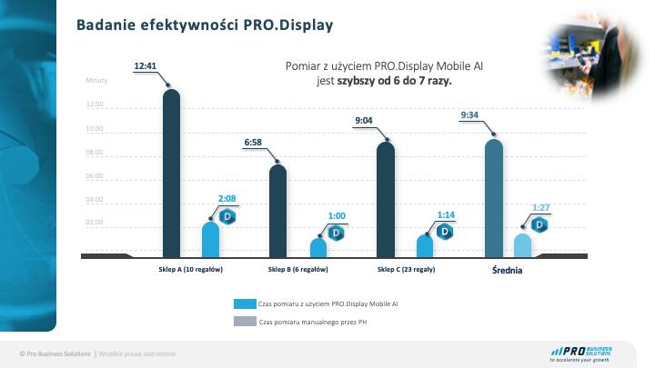 badanie efektywności PRO.Display