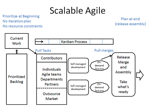 scalable agile process