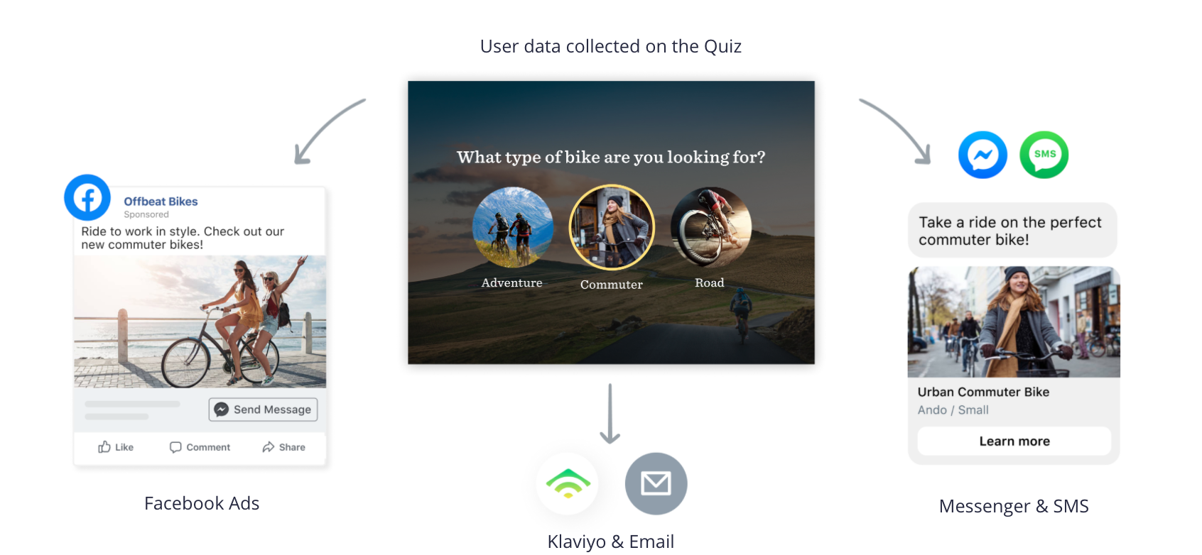 Graph showing how to use data collected from quiz questions to create personalized ad campaigns