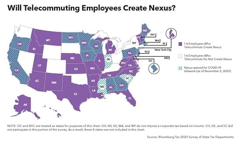 Will telecommuting create Nexus