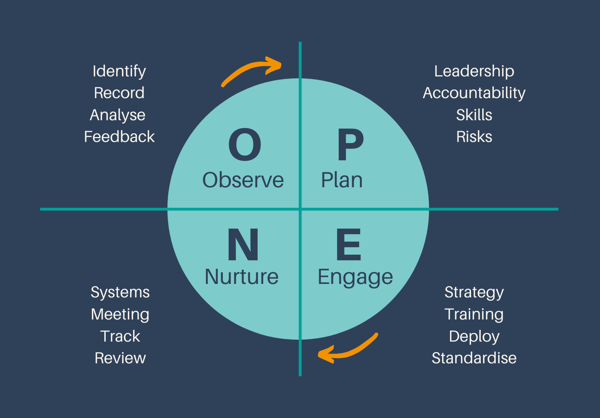 O.P.E.N. for Change