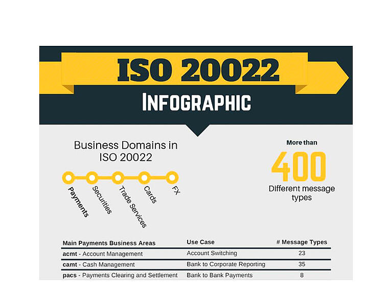 [Infographic] ISO 20022 in Payments Domain