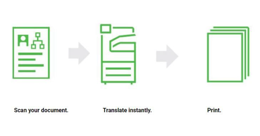 Diagram showing steps to translate documents with Xerox Translate and Print App