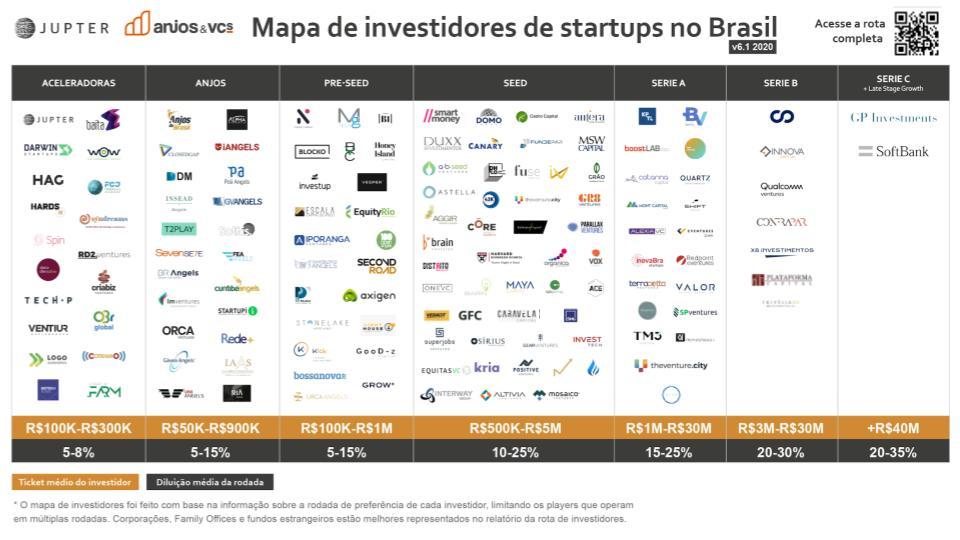 Mapa de Investidores de Startups no Brasil -2