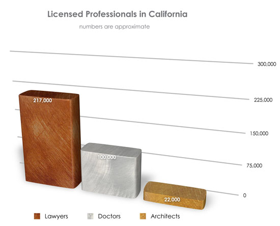 Licensed Architect