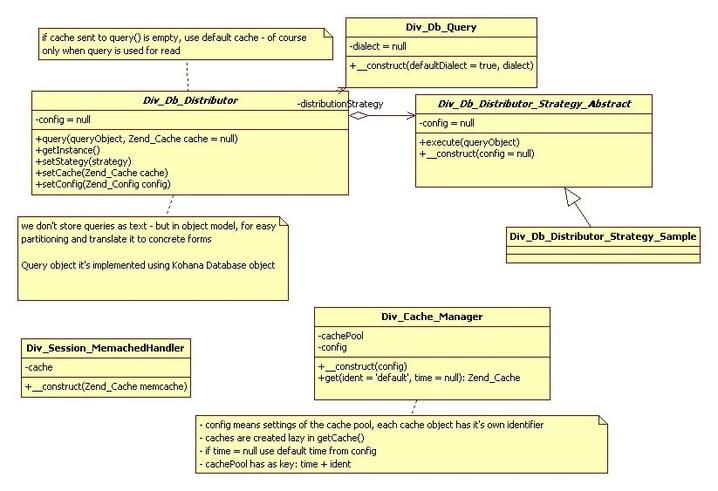 Database Scaling Options | Divante