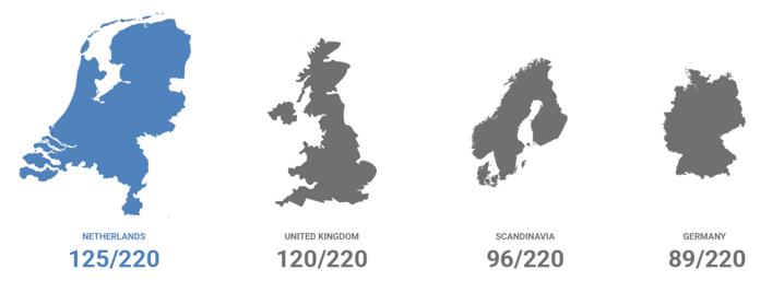 Omnichannel in Fashion Industry - Benchmark study of European brands