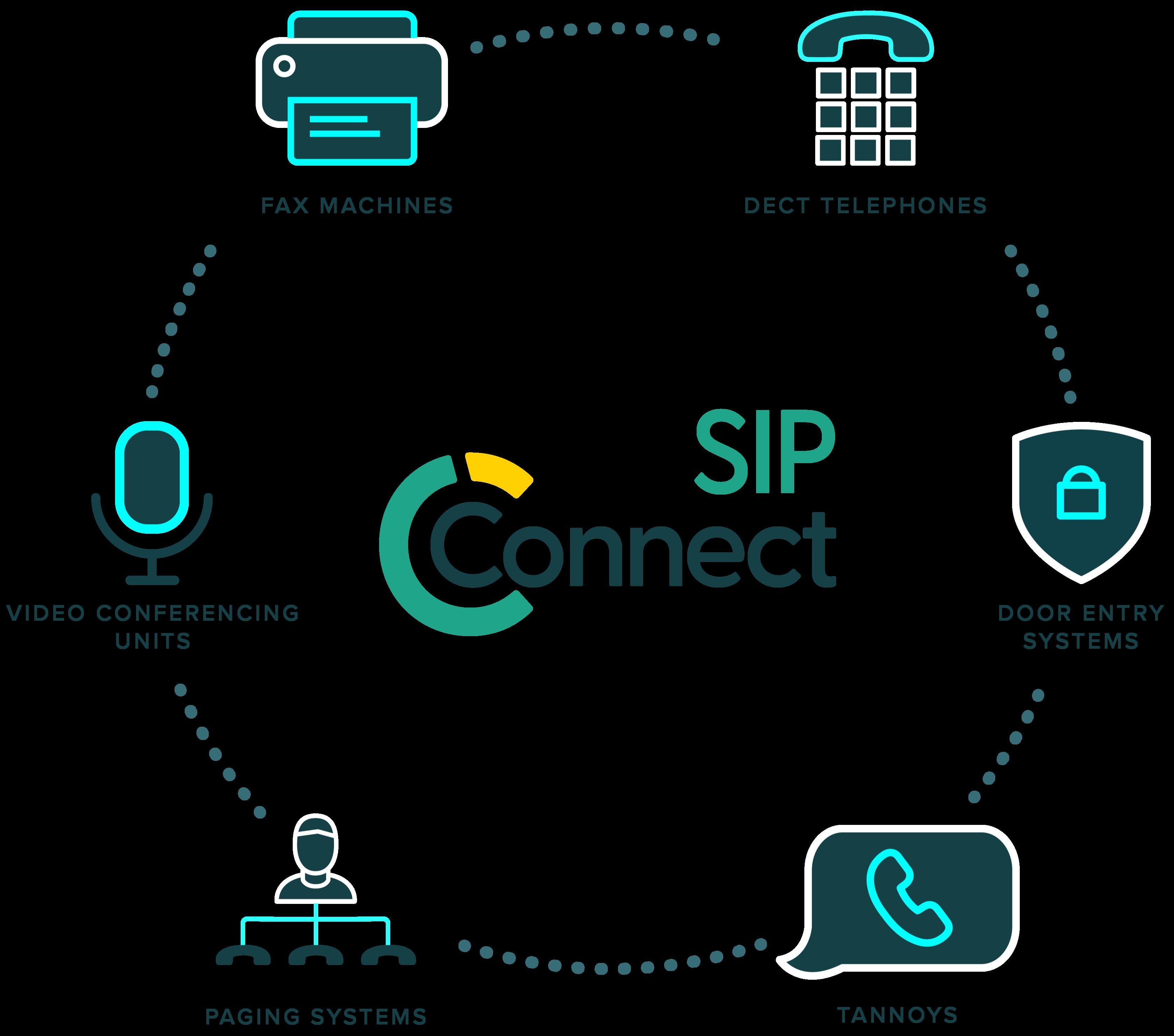 SIP Connect diagram