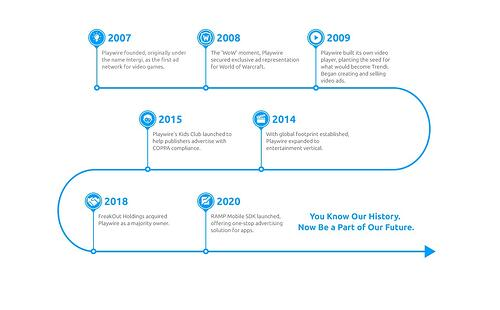 The History of Playwire