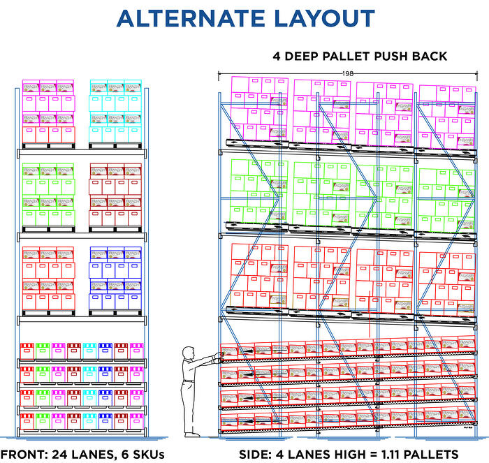 Warehouse Space Optimization: Carton Flow for Fast Movers
