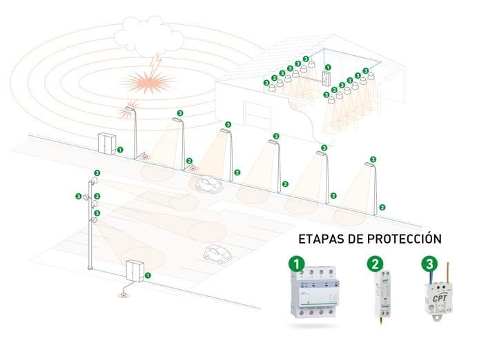 Instalaciones de alumbrado LED: diseño de una protección integral contra sobretensiones