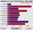 How To Find The Cheapest LSU vs Alabama Football Tickets On 12/5/20