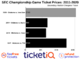 Where To Find The Cheapest 2020 Big 12 Championship Game Tickets