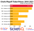 How To Find The Cheapest Kansas City Chiefs Playoff Tickets
