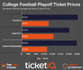 How To Find The Cheapest College Football Playoff & National Championship Tickets