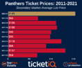 How To Find The Cheapest Florida Panthers Tickets + Face Value Options