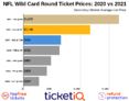 How To Find The Cheapest NFL Playoff Tickets + Face Value Options