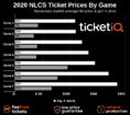 Where to Find Cheapest 2020 MLB Playoff Tickets