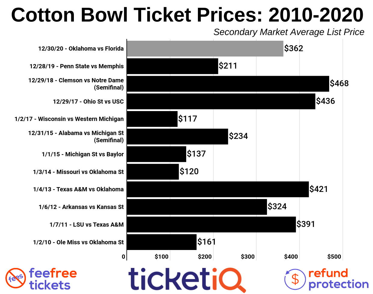 How To Find The Cheapest Cotton Bowl Tickets (Florida vs Oklahoma)
