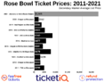 How To Find The Cheapest Rose Bowl Tickets (Alabama vs Notre Dame) - CFP Semifinal