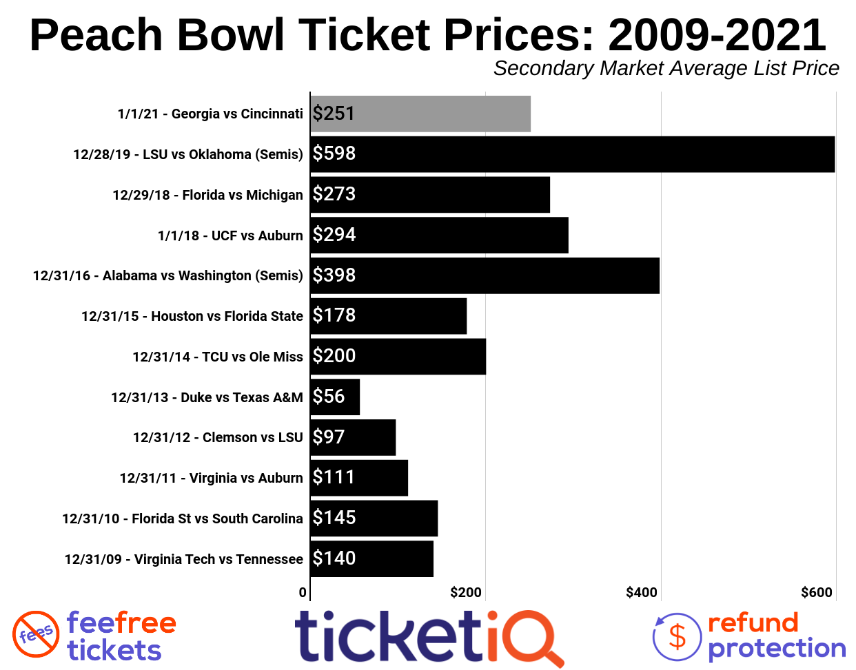 How To Find The Cheapest Peach Bowl Tickets (Georgia vs Cincinnati)