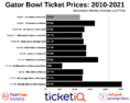 How To Find The Cheapest Gator Bowl Tickets (NC State vs Kentucky)