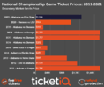 How To Find The Cheapest CFP National Championship Game Tickets (Alabama vs Ohio State)