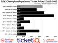 Where To Find The Cheapest 2020 SEC Championship Game Tickets